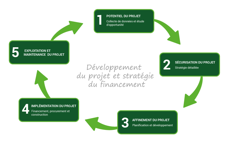 cycle-vie-projet-energie-renouvelable